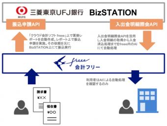 Biz Station とfreeeの連携。(freee社プレスリリースより)
