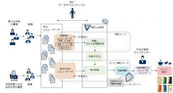 「飲める文庫」開発プロセス(NECプレスリリースより)