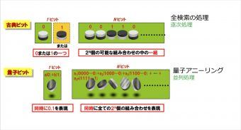 量子アニーリングマシンでは、量子重ね合わせ状態を利用し、同時に全ての組み合わせにおける演算を実行する(NEC資料より)