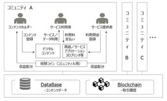 プラットフォームのイメージ図(富士通BSC)