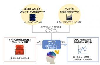広告クリエイティブ効果予測ソリューション「NORCS」 出典:NTTデータプレスリリースより