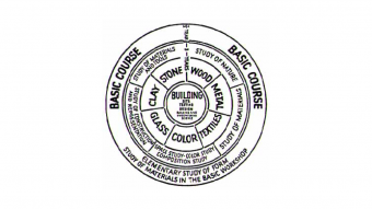 Bauhaus Preliminary Course curriculum wheel, 1923