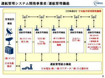 「運航管理機能」の左から、NTTドコモ、楽天が「物流」。KDDI、テラドローンが「警備」。日立製作所、情報通信研究機構が「親書の配送」。スカパー、JASTが衛星通信を使った「災害対策」。SUBARU、日本無線などが「離島への配送」を担当