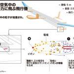 可動部のない静音飛行機、「歴史的」飛行実験に成功