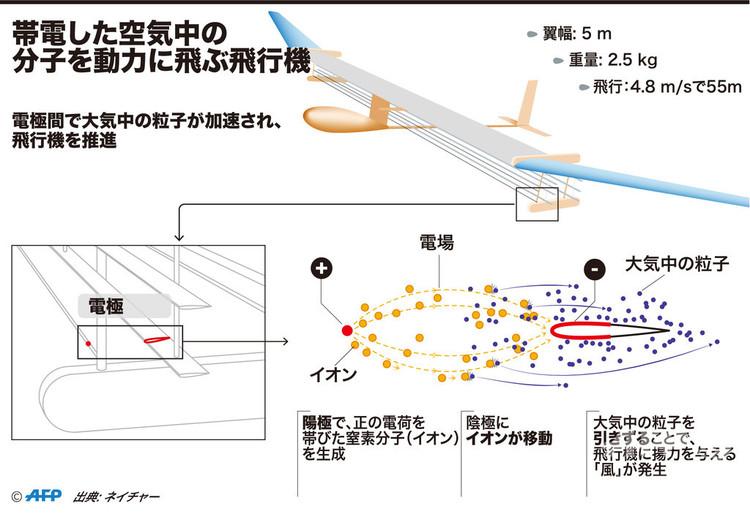 帯電した空気中の分子を動力に飛ぶ飛行機の仕組みを示した図。(c)AFP