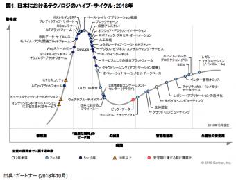 「日本におけるテクノロジのハイプ・サイクル:2018年」ガートナージャパン株式会社2018年10月11日のプレスリリースより