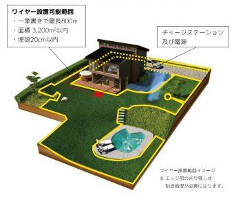 ロボット芝刈機の設置イメージ