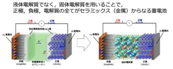 液体電解質から固体の電解質のイメージ  出典:高田・菅野・鈴木「全固体電池入門」