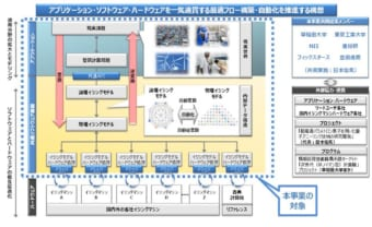 戸川氏らが開発している「イジングマシン共通ソフトウェア基盤」のイメージ図。クリーム色に塗られているのが開発範囲。