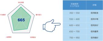 芝麻信用のスコア区分 出典:総務省(平成30年版 情報通信白書のポイント)