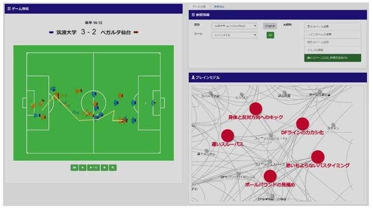 サッカーでのブレインモデルイメージ。左画面にトラッキングデータ、右画面に類推された選手の思考「ブレインモデル」が表示される。(図をクリックで拡大)