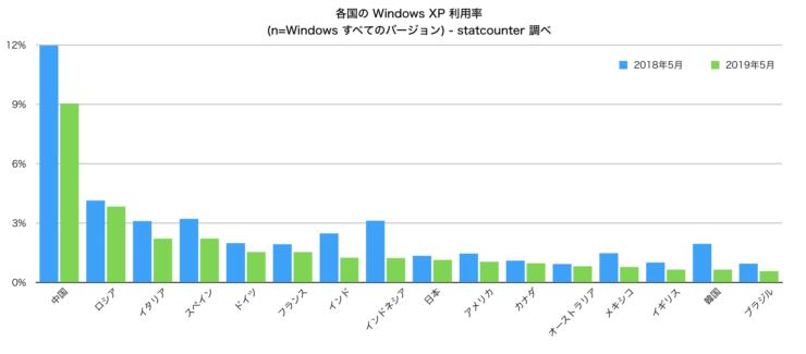 既にサポートを終了しているWindows XPの国別シェア。中国は比率、台数ともに多い。こうしたコンピュータはハッカーの踏み台にされ、サイバー攻撃に悪用される。