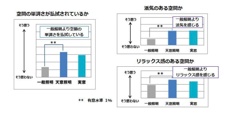 京都府立大学との共同研究結果(プレスリリースより抜粋)