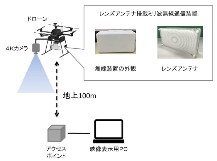 実証実験イメージ