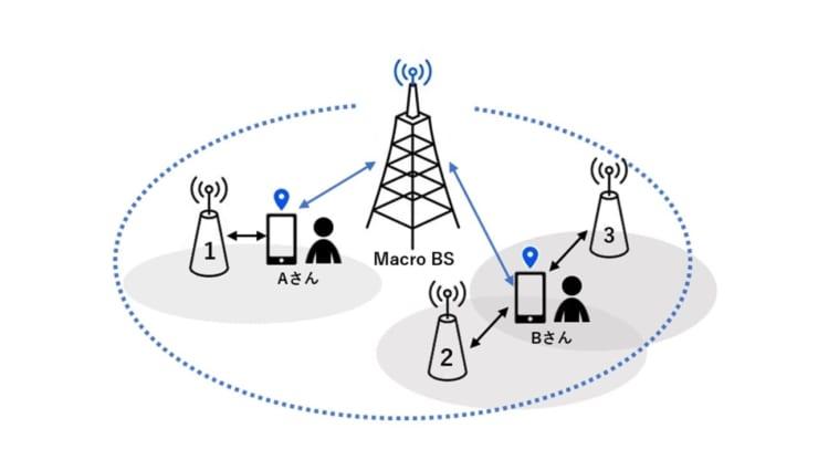 『Macro BS(Base Station)』により広域をカバーしスマホの位置を特定する。Aさんはが1にいることが認識されると一番近くのミリ波を使った基地局「Small-cell BS」と通信するように制御する