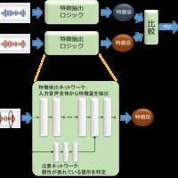 特徴抽出ネットワークを組み込んだNEC声認証技術の全体イメージ