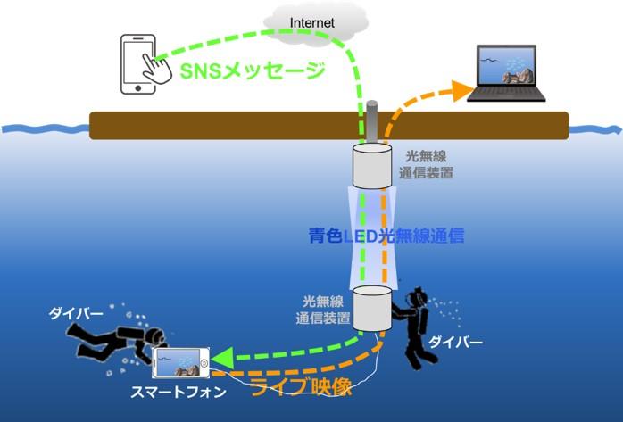 実証実験イメージ図(提供:KDDI総合研究所)