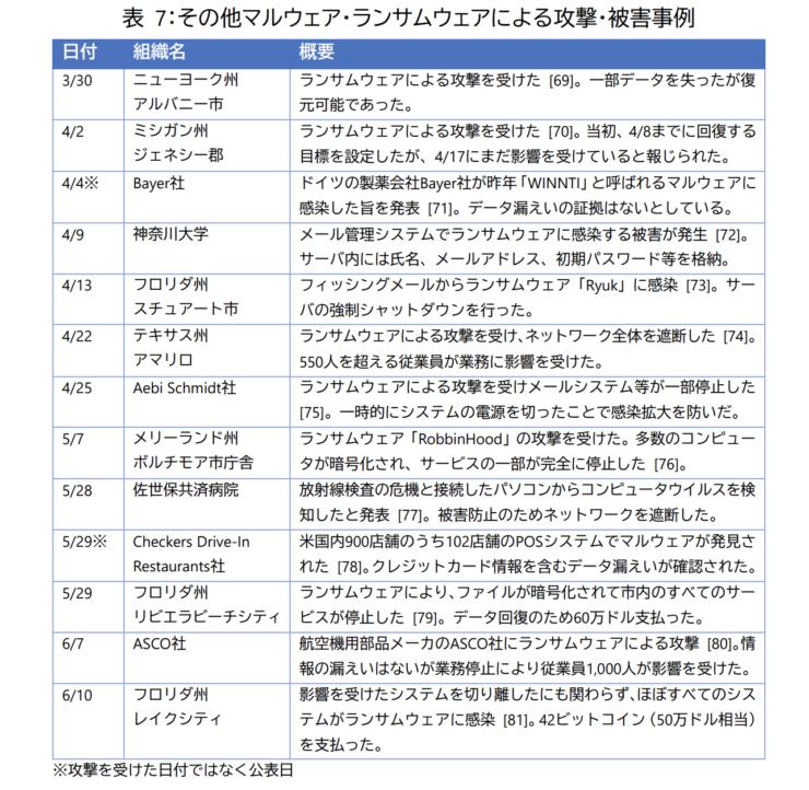 マルウェア、ランサムウェアによる被害例(NTTデータ)