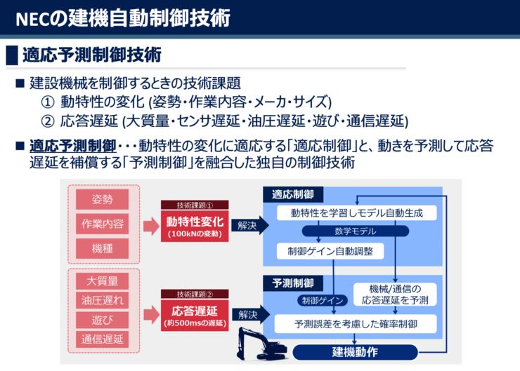 適応予測制御技術の全体イメージ(提供:NEC)