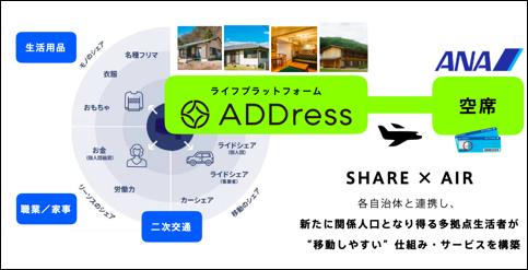 ADDressとANAの提携サービス(ADDressプレスリリースより)