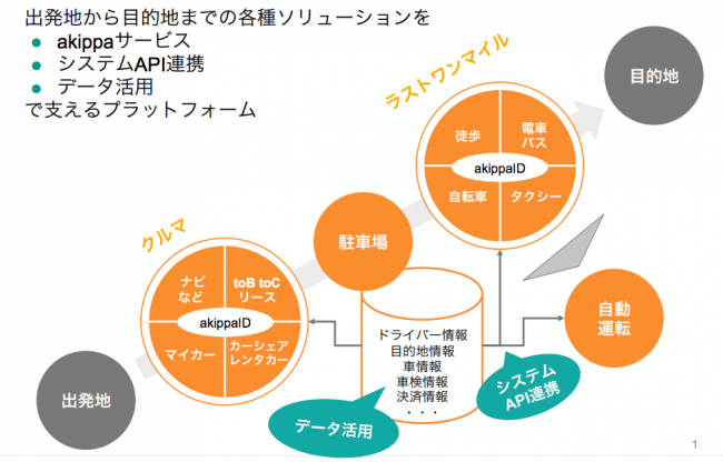 akippaが考えるモビリティプラットフォーム図