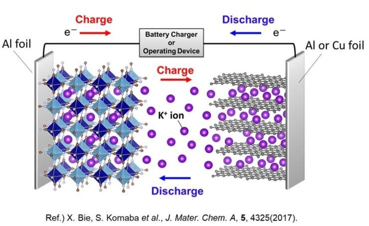 カリウムイオン電池の基本構造