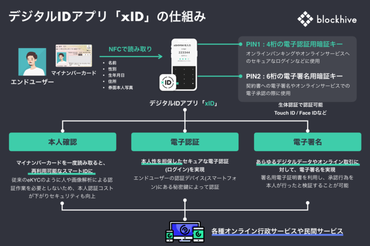 xIDの仕組み
