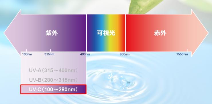 紫外線とは(スタンレー電気特設サイトより)