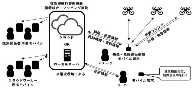 「AI・クラウドソーシング・ハイブリッド型広域人命捜索システム」のシステム構成