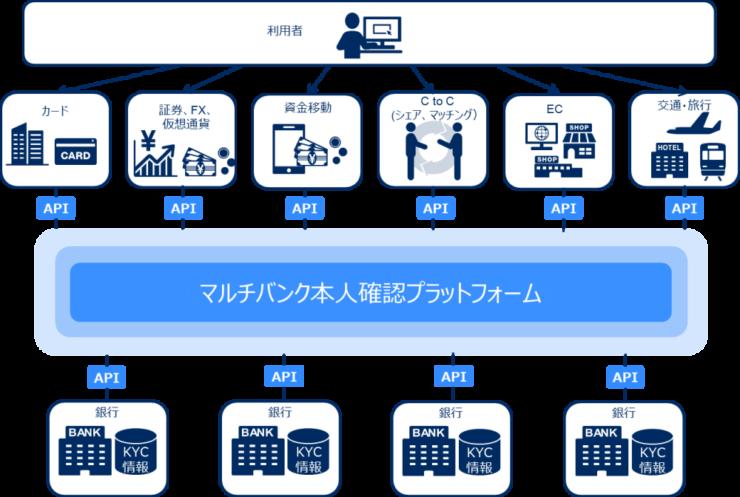 マルチバンク本人確認プラットフォーム(NECリリースより)
