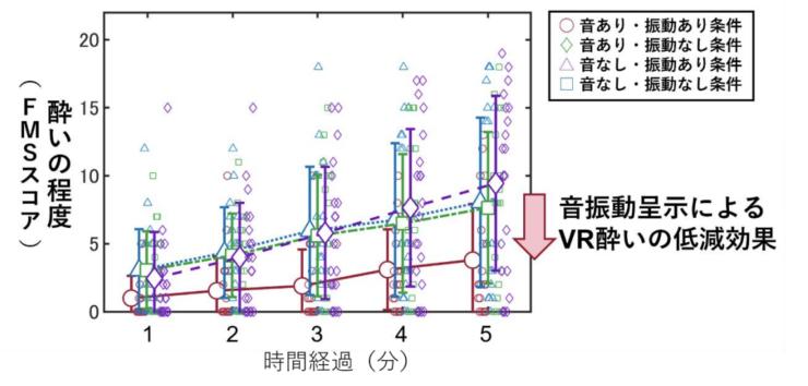 図中のエラーバーは標準偏差,小さいプロットは各参加者のFMSスコアを示す(静岡大学プレスリリースより)