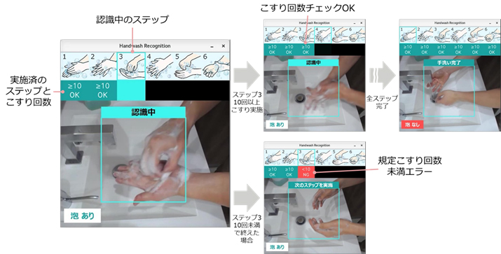 手洗い動作の確認イメージ(リリースより抜粋)