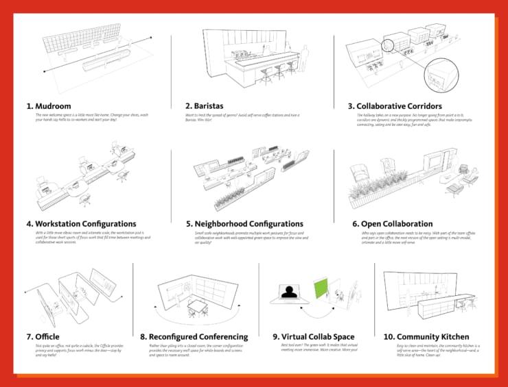 ポストコロナ時代に対応したゲンスラー社が提案するオフィス・デザイン(ゲンスラー提供)