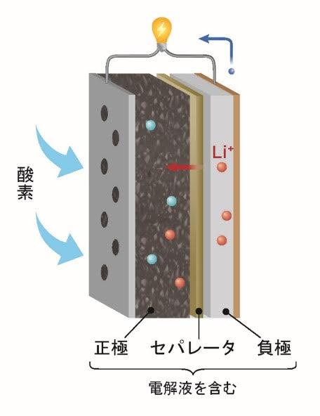 空気電池の原理図(画像提供:NIMS)