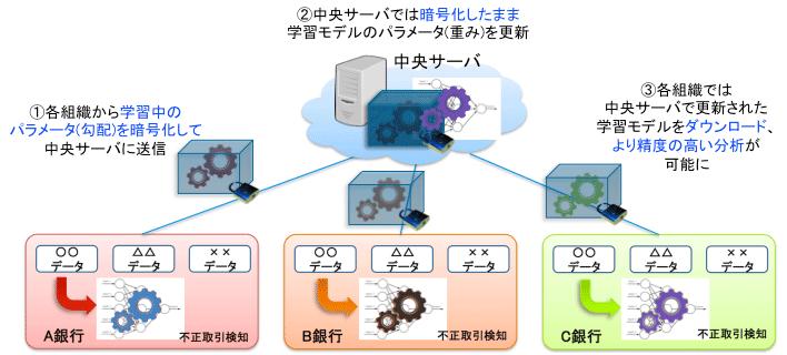 プライバシー保護深層学習技術の流れ(提供:情報通信研究機構(NICT))
