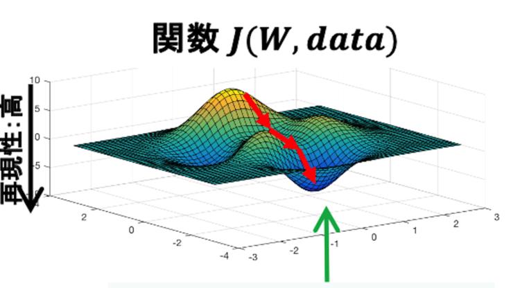 プライバシー保護深層学習技術で行われている機械学習「確率勾配降下法」のグラフ(提供:情報通信研究機構(NICT))