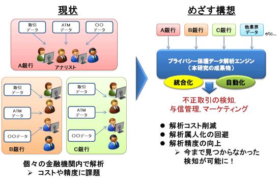 NICT、神戸大学、エルテスの構想(提供:情報通信研究機構(NICT))