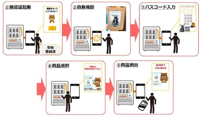 顔認証決済サービス利用手順(NECリリースより)
