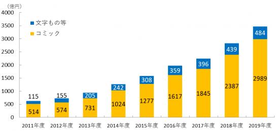 【図表2.電子書籍市場規模のジャンル別内訳】(「インプレス総合研究所『電子書籍ビジネス調査報告書2020』)
