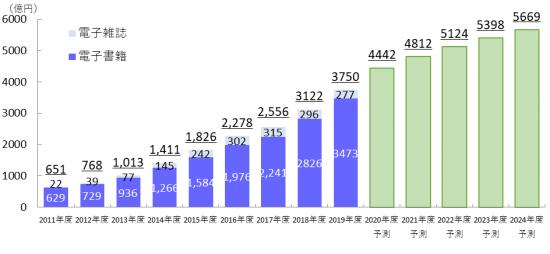【図表1. 電子書籍・電子雑誌の市場規模予測】(出典:「インプレス総合研究所『電子書籍ビジネス調査報告書2020』)
