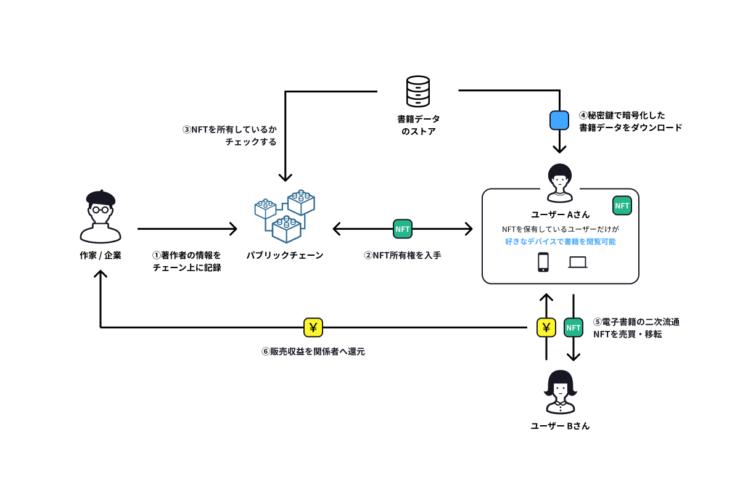 「データ所有型電子書籍」の概念図(提供Gaudiy)