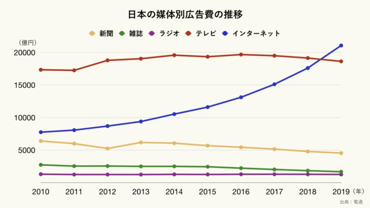 日本の媒体別広告費の推移のグラフ(電通調べ グラフ制作グラフストック https://graph-stock.com/)
