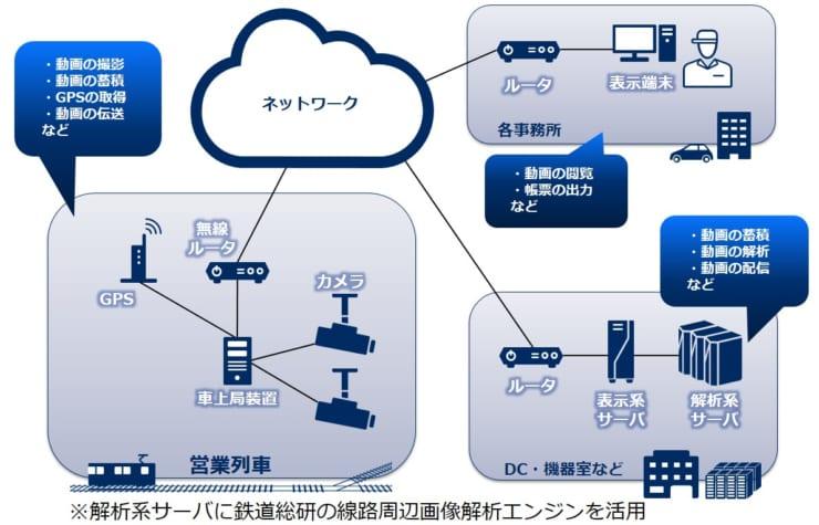 「列車巡視支援システム」の構成イメージ (画像提供:NEC)