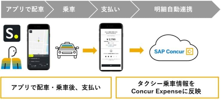 経費精算の流れのイメージ(提供:みんなのタクシー)