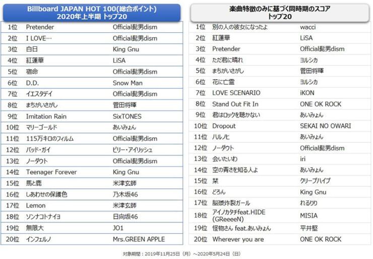 実際のBillboard JAPAN HOT 100のトップ20リスト(2019年11月25日~2020年5月24日) (右図)「楽曲特徴」のみに基づく同時期のスコアでみたTOP20リスト(2019年11月25日~2020年5月24日) (NTTデータ提供)