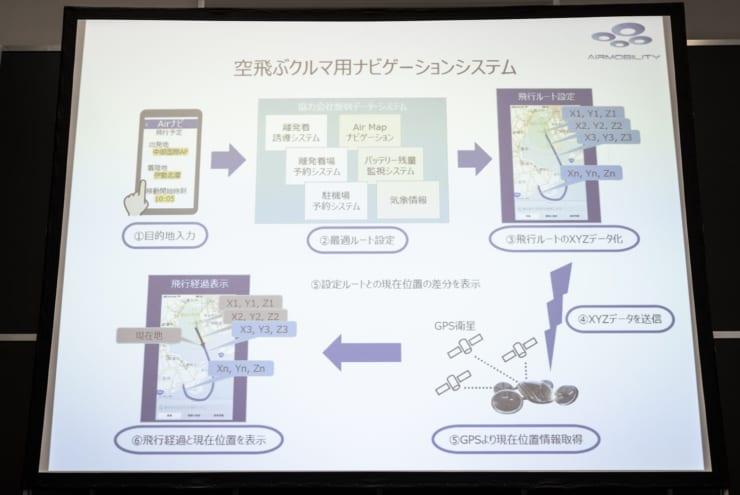 ASCPナビゲーションシステム利用の流れ