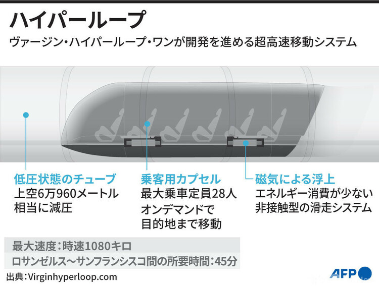 ヴァージン・ハイパーループ・ワンが開発を進める超高速移動システム「ハイパーループ」の構造をまとめた図(2020年11月9日作成)。(c)LAURENCE CHU / AFP