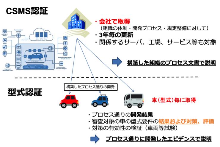 サイバーセキュリティ法規の2つの構成要素(セミナー資料より)