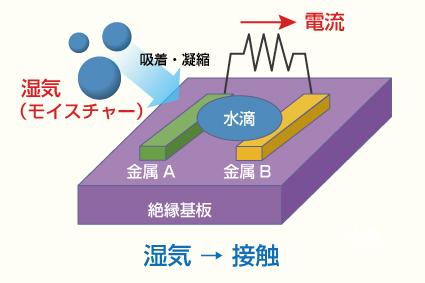 モイスチャーセンサの動作原理(画像提供:アキューゼ)