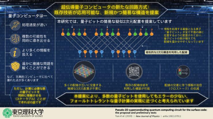「超伝導量子コンピューターの新規回路方式」の概要(東京理科大学プレスリリースより)